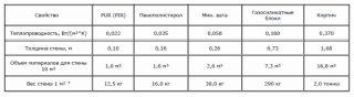 Сравнение сэндвич-панелей по теплопроводности